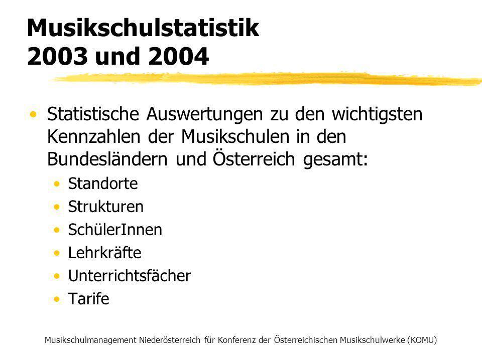 SchülerInnen & Wochenstunden nach Fachgruppen 2004 /8 Musikschulmanagement Niederösterreich für Konferenz der Österreichischen Musikschulwerke (KOMU)