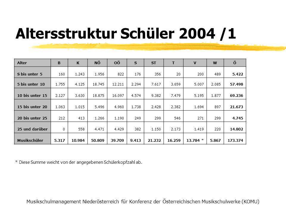Altersstruktur Schüler 2004 /1 Musikschulmanagement Niederösterreich für Konferenz der Österreichischen Musikschulwerke (KOMU) * Diese Summe weicht von der angegebenen Schülerkopfzahl ab.