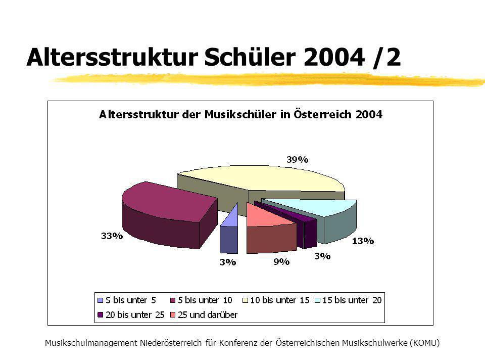 Altersstruktur Schüler 2004 /2 Musikschulmanagement Niederösterreich für Konferenz der Österreichischen Musikschulwerke (KOMU)