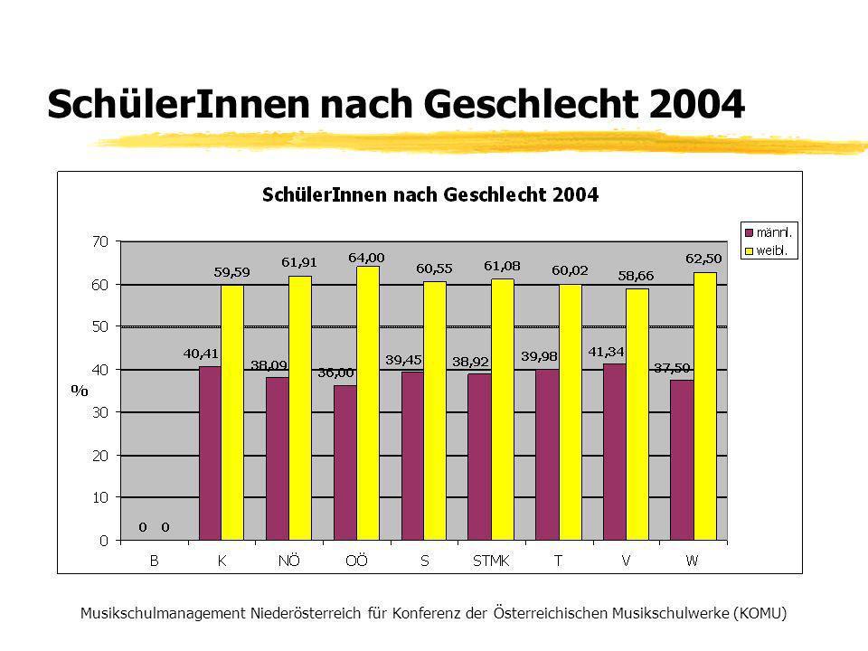 SchülerInnen nach Geschlecht 2004 Musikschulmanagement Niederösterreich für Konferenz der Österreichischen Musikschulwerke (KOMU)