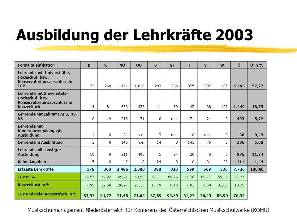 Ausbildung der Lehrkräfte 2003 Musikschulmanagement Niederösterreich für Konferenz der Österreichischen Musikschulwerke (KOMU) Formalqualifikation BKNÖOÖSSTTVWÖÖ in % Lehrende mit Universitäts-, Hochschul- bzw.