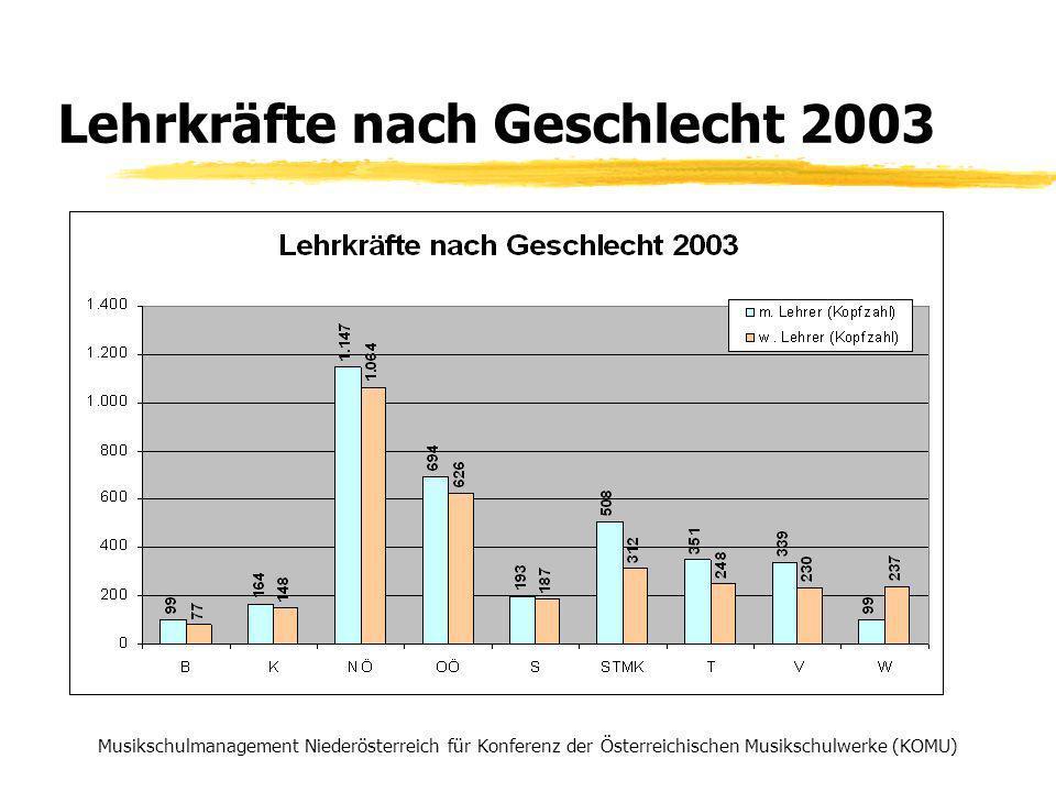 Lehrkräfte nach Geschlecht 2003 Musikschulmanagement Niederösterreich für Konferenz der Österreichischen Musikschulwerke (KOMU)