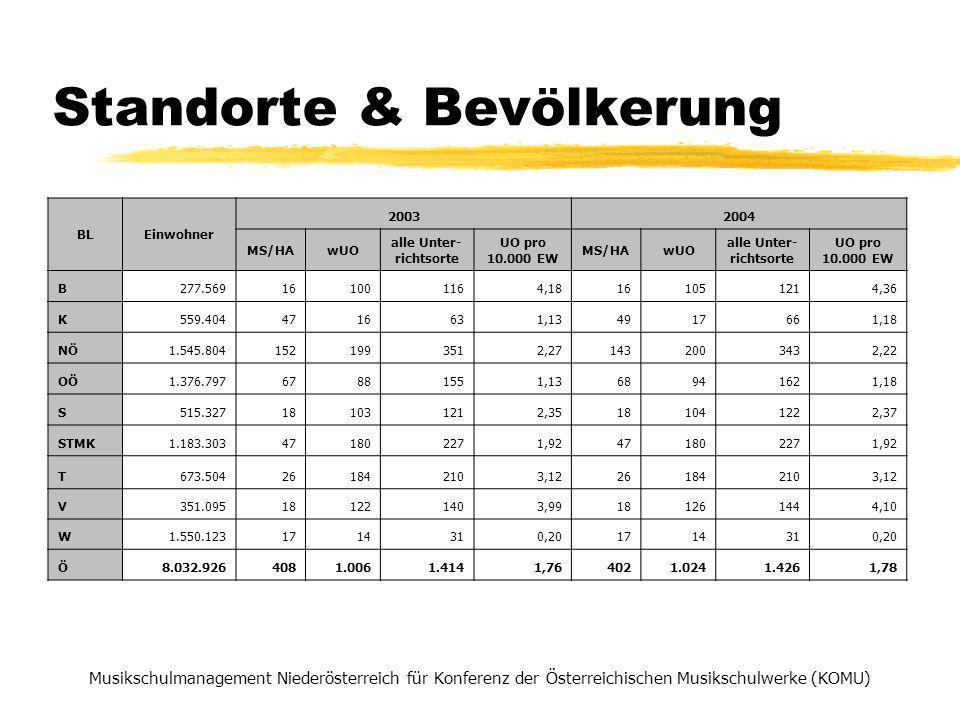 Standorte & Bevölkerung Musikschulmanagement Niederösterreich für Konferenz der Österreichischen Musikschulwerke (KOMU) BLEinwohner 20032004 MS/HAwUO alle Unter- richtsorte UO pro 10.000 EW MS/HAwUO alle Unter- richtsorte UO pro 10.000 EW B277.569161001164,18161051214,36 K559.4044716631,134917661,18 NÖ1.545.8041521993512,271432003432,22 OÖ1.376.79767881551,1368941621,18 S515.327181031212,35181041222,37 STMK1.183.303471802271,92471802271,92 T673.504261842103,12261842103,12 V351.095181221403,99181261444,10 W1.550.1231714310,201714310,20 Ö8.032.9264081.0061.4141,764021.0241.4261,78