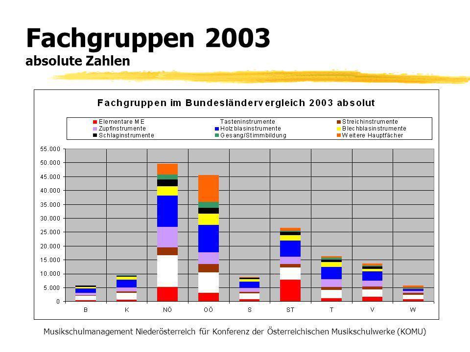 Fachgruppen 2003 absolute Zahlen Musikschulmanagement Niederösterreich für Konferenz der Österreichischen Musikschulwerke (KOMU)