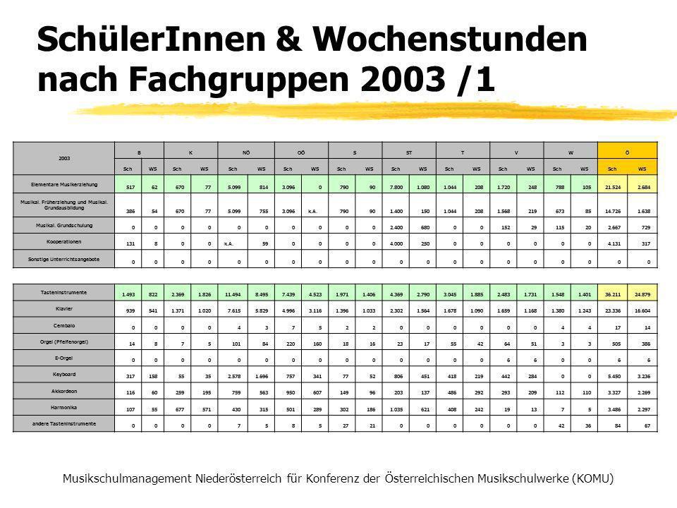 SchülerInnen & Wochenstunden nach Fachgruppen 2003 /1 Musikschulmanagement Niederösterreich für Konferenz der Österreichischen Musikschulwerke (KOMU) 2003 BKNÖOÖSSTTVWÖ SchWSSchWSSchWSSchWSSchWSSchWSSchWSSchWSSchWSSchWS Elementare Musikerziehung 51762670775.0998143.0960790907.8001.0801.0442081.72024878810521.5242.684 Musikal.