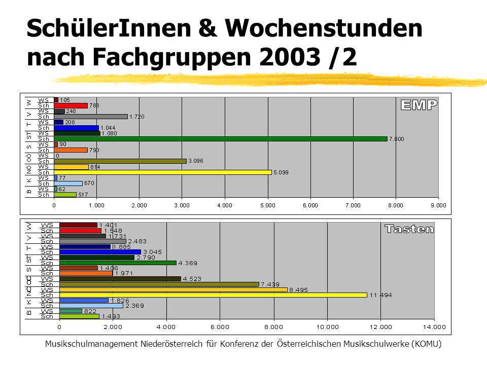 SchülerInnen & Wochenstunden nach Fachgruppen 2003 /2 Musikschulmanagement Niederösterreich für Konferenz der Österreichischen Musikschulwerke (KOMU)