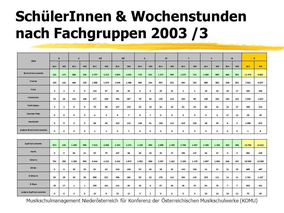 SchülerInnen & Wochenstunden nach Fachgruppen 2003 /3 Musikschulmanagement Niederösterreich für Konferenz der Österreichischen Musikschulwerke (KOMU) 2003 BKNÖOÖSSTTVWÖ SchWSSchWSSchWSSchWSSchWSSchWSSchWSSchWSSchWSSchWS Streichinstrumente 2311745885262.7072.3132.8632.0427185311.2749001.0707121.06088086580311.3768.881 Violine 1931444664201.9681.6751.9291.3864653449076314943536895825405027.6516.037 Viola 22001199754305525212125231817250196 Violoncello 33261221064774284913677865135115104802381942622421.9401.623 Kontrabass 3200705914710323192219524360422227399314 Gambe/Fidel 000043979700000017123929 Hackbrett 00006850233142138911851144182354839631.096674 andere Streichinstrumente 00001107000000000018 Zupfinstrumente 8744361.4099967.6325.0604.2532.3741.3308692.5881.4592.7681.5672.3091.36560350623.76614.632 Harfe 00654193751076649452017196137544700584428 Gitarre 7913901.2598956.5444.2323.4321.8721.0936992.2971.2622.2001.1781.8971.08454645720.05912.069 Zither 00393381632451569265282014210041312119689487 E-Gitarre 55294526695521306184835217611418411920311114111.7611.167 E-Bass 281711209161141841066746 33947677603431 andere Zupfinstrumente 00001082212320000201615127050