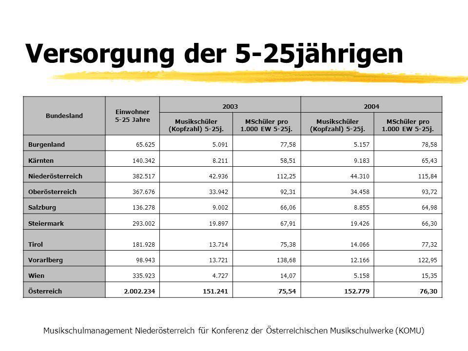 Versorgung Gesamtbevölkerung Musikschulmanagement Niederösterreich für Konferenz der Österreichischen Musikschulwerke (KOMU) BundeslandEinwohner 20032004 Musikschüler (Kopfzahl) MSchüler pro 1.000 EW Musikschüler (Kopfzahl) MSchüler pro 1.000 EW Burgenland 277.5695.24818,915.31719,16 Kärnten 559.4049.34516,7110.98419,64 Niederösterreich 1.545.80449.02331,7150.80932,87 Oberösterreich 1.376.79738.92228,2739.70928,84 Salzburg 515.3279.40618,259.41318,27 Steiermark 1.183.30320.24117,1120.12617,01 Tirol 673.50415.80023,4616.25924,14 Vorarlberg 351.09512.21234,7813.49738,44 Wien 1.550.1235.4913,545.8673,78 Österreich 8.032.926165.68820,63171.98121,41