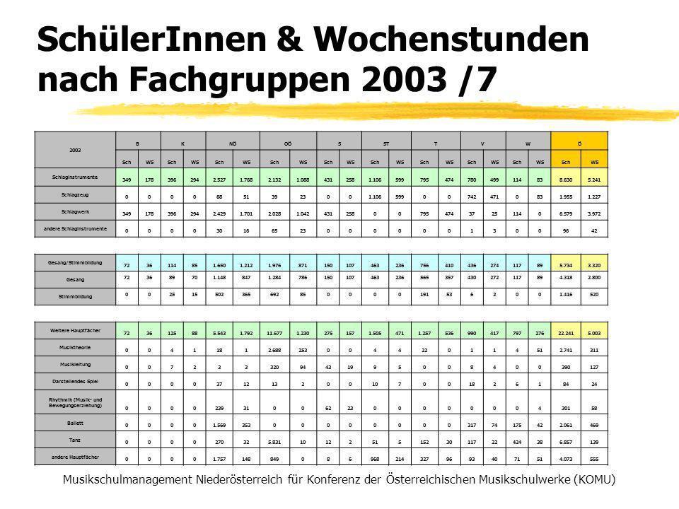 SchülerInnen & Wochenstunden nach Fachgruppen 2003 /7 Musikschulmanagement Niederösterreich für Konferenz der Österreichischen Musikschulwerke (KOMU) 2003 BKNÖOÖSSTTVWÖ SchWSSchWSSchWSSchWSSchWSSchWSSchWSSchWSSchWSSchWS Schlaginstrumente 3491783962942.5271.7682.1321.0884312581.106599795474780499114838.6305.241 Schlagzeug 000068513923001.106599007424710831.9551.227 Schlagwerk 3491783962942.4291.7012.0281.04243125800795474372511406.5793.972 andere Schlaginstrumente 00003016652300000013009642 Gesang/Stimmbildung 7236114851.6501.2121.976871150107463236756410436274117895.7343.320 Gesang 723689701.1488471.284786150107463236565357430272117894.3182.800 Stimmbildung 0025155023656928500001915362001.416520 Weitere Hauptfächer 7236125885.5431.79211.6771.2302751571.5054711.25753699041779727622.2415.003 Musiktheorie 00411812.6882530044220114512.741311 Musikleitung 00723332094431995008400390127 Darstellendes Spiel 000037121320010700182618424 Rhythmik (Musik- und Bewegungserziehung) 0000239310062230000000430158 Ballett 00001.5693530000000031774175422.061469 Tanz 0000270325.831101225151523011722424386.857139 andere Hauptfächer 00001.75714884908696821432796934071514.073555