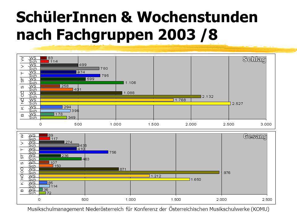SchülerInnen & Wochenstunden nach Fachgruppen 2003 /8 Musikschulmanagement Niederösterreich für Konferenz der Österreichischen Musikschulwerke (KOMU)