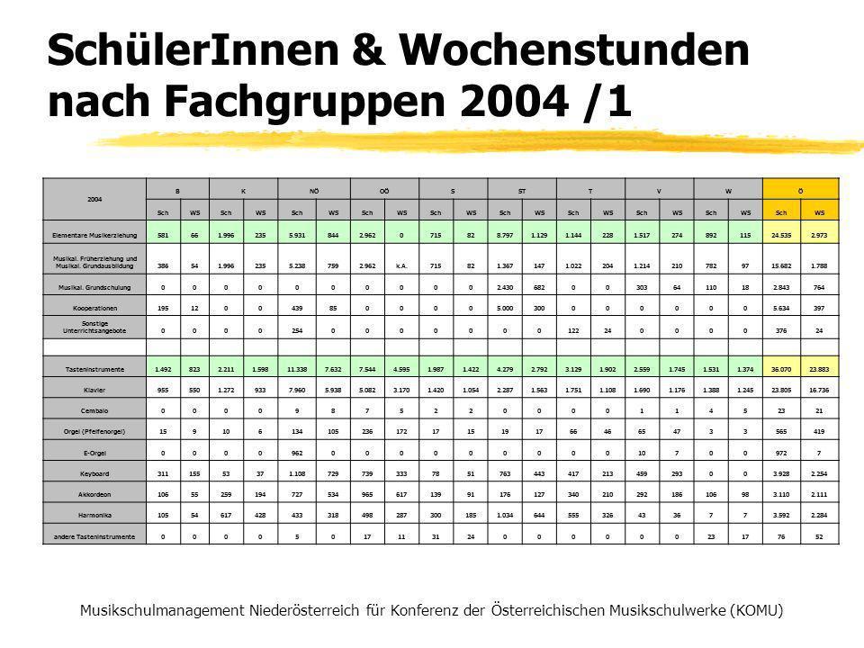 SchülerInnen & Wochenstunden nach Fachgruppen 2004 /1 Musikschulmanagement Niederösterreich für Konferenz der Österreichischen Musikschulwerke (KOMU) 2004 BKNÖOÖSSTTVWÖ SchWSSchWSSchWSSchWSSchWSSchWSSchWSSchWSSchWSSchWS Elementare Musikerziehung581661.9962355.9318442.9620715828.7971.1291.1442281.51727489211524.5352.973 Musikal.