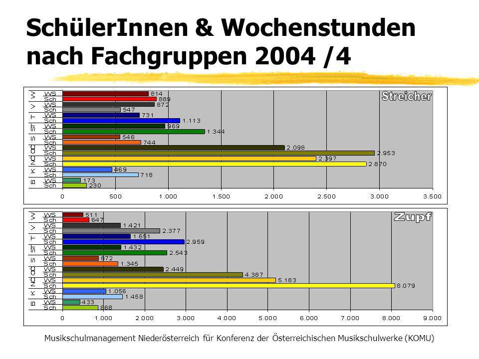 SchülerInnen & Wochenstunden nach Fachgruppen 2004 /4 Musikschulmanagement Niederösterreich für Konferenz der Österreichischen Musikschulwerke (KOMU)