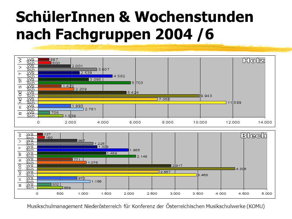 SchülerInnen & Wochenstunden nach Fachgruppen 2004 /6 Musikschulmanagement Niederösterreich für Konferenz der Österreichischen Musikschulwerke (KOMU)