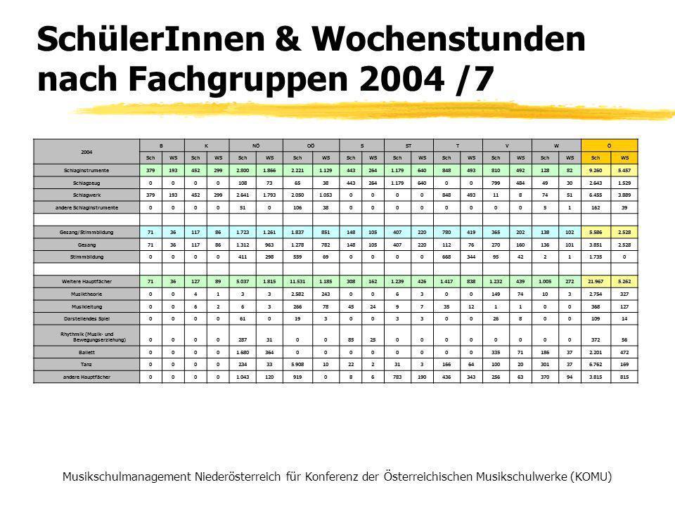 SchülerInnen & Wochenstunden nach Fachgruppen 2004 /7 Musikschulmanagement Niederösterreich für Konferenz der Österreichischen Musikschulwerke (KOMU) 2004 BKNÖOÖSSTTVWÖ SchWSSchWSSchWSSchWSSchWSSchWSSchWSSchWSSchWSSchWS Schlaginstrumente3791934522992.8001.8662.2211.1294432641.179640848493810492128829.2605.457 Schlagzeug00001087365384432641.1796400079948449302.6431.529 Schlagwerk3791934522992.6411.7932.0501.053000084849311874516.4553.889 andere Schlaginstrumente000051010638000000005116239 Gesang/Stimmbildung7136117861.7231.2611.8378511481054072207804193652021381025.5862.528 Gesang 7136117861.3129631.278782148105407220112762701601361013.8512.528 Stimmbildung 00004112985596900006683449542211.7350 Weitere Hauptfächer7136127895.0371.81511.5311.1853081621.2394261.4178381.2324391.00527221.9675.262 Musiktheorie0041332.582243006300149741032.754327 Musikleitung0062632667845249735121100368127 Darstellendes Spiel00006101930033002680010914 Rhythmik (Musik- und Bewegungserziehung)0000287310085250000000037256 Ballett00001.6803640000000033571186372.201472 Tanz0000234335.908102223131666410020301376.762169 andere Hauptfächer00001.04312091908678319043634325663370943.815815