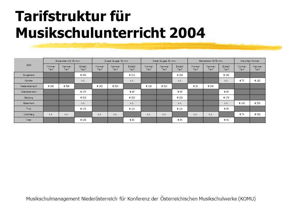 Tarifstruktur für Musikschulunterricht 2004 Musikschulmanagement Niederösterreich für Konferenz der Österreichischen Musikschulwerke (KOMU) 2004 Einzelunterricht 50 min.Zweier-Gruppe 50 min.Dreier-Gruppe 50 min.Elementare ME 50 min.Alle Unterr.formen Minimal- Tarif Maximal- Tarif Einheitl.