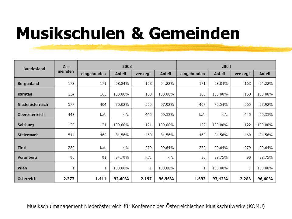 Musikschulen & Gemeinden Musikschulmanagement Niederösterreich für Konferenz der Österreichischen Musikschulwerke (KOMU) Bundesland Ge- meinden 20032004 eingebundenAnteilversorgtAnteileingebundenAnteilversorgtAnteil Burgenland17317198,84%16394,22%17198,84%16394,22% Kärnten134163100,00%163100,00%163100,00%163100,00% Niederösterreich57740470,02%56597,92%40770,54%56597,92% Oberösterreich448k.A.