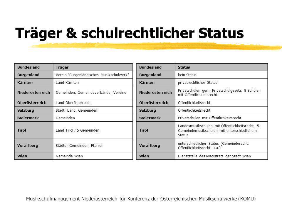 Ausbildung der Lehrkräfte 2004 Musikschulmanagement Niederösterreich für Konferenz der Österreichischen Musikschulwerke (KOMU) Formalqualifikation BKNÖOÖSSTTVWÖÖ in % Lehrende mit Universitäts-, Hochschul- bzw.