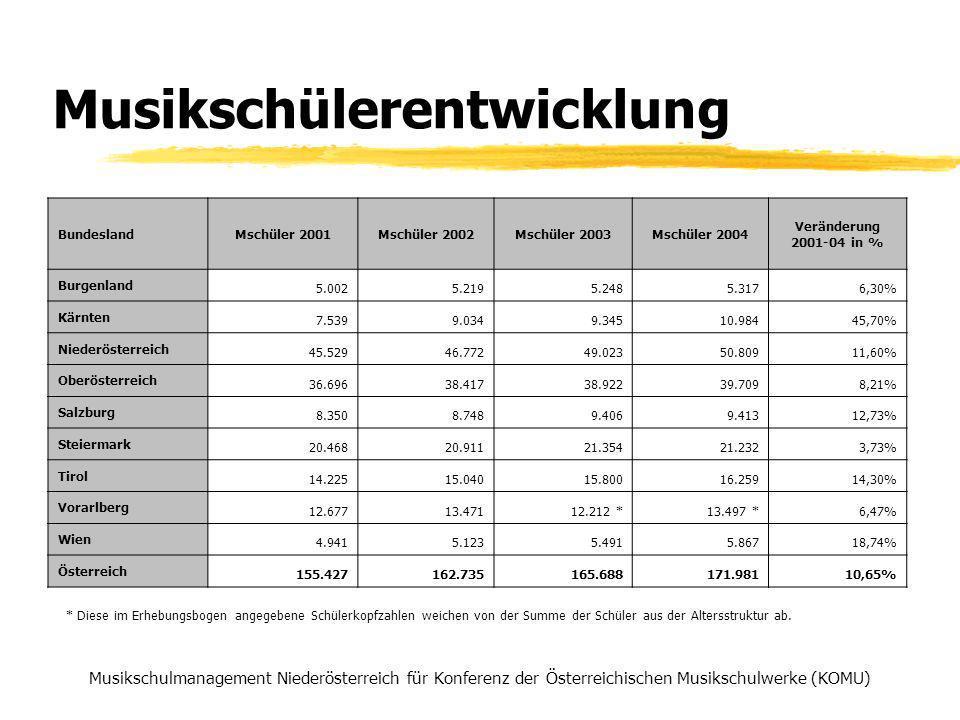 Musikschülerentwicklung Musikschulmanagement Niederösterreich für Konferenz der Österreichischen Musikschulwerke (KOMU) BundeslandMschüler 2001Mschüler 2002Mschüler 2003Mschüler 2004 Veränderung 2001-04 in % Burgenland 5.0025.2195.2485.3176,30% Kärnten 7.5399.0349.34510.98445,70% Niederösterreich 45.52946.77249.02350.80911,60% Oberösterreich 36.69638.41738.92239.7098,21% Salzburg 8.3508.7489.4069.41312,73% Steiermark 20.46820.91121.35421.2323,73% Tirol 14.22515.04015.80016.25914,30% Vorarlberg 12.67713.47112.212 *13.497 *6,47% Wien 4.9415.1235.4915.86718,74% Österreich 155.427162.735165.688171.98110,65% * Diese im Erhebungsbogen angegebene Schülerkopfzahlen weichen von der Summe der Schüler aus der Altersstruktur ab.