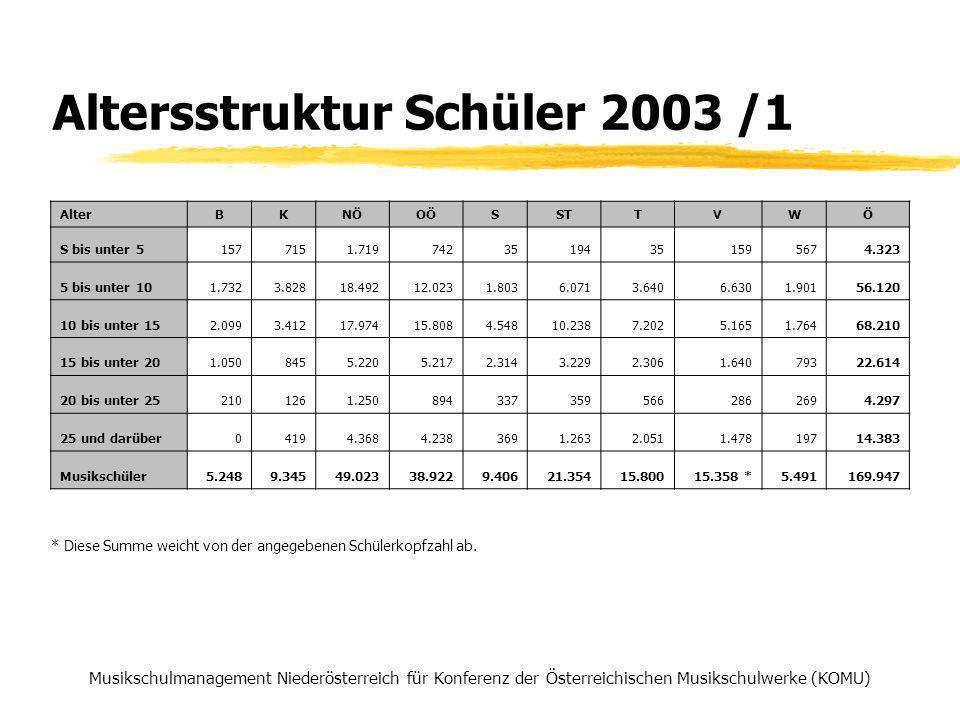 Altersstruktur Schüler 2003 /1 Musikschulmanagement Niederösterreich für Konferenz der Österreichischen Musikschulwerke (KOMU) * Diese Summe weicht von der angegebenen Schülerkopfzahl ab.