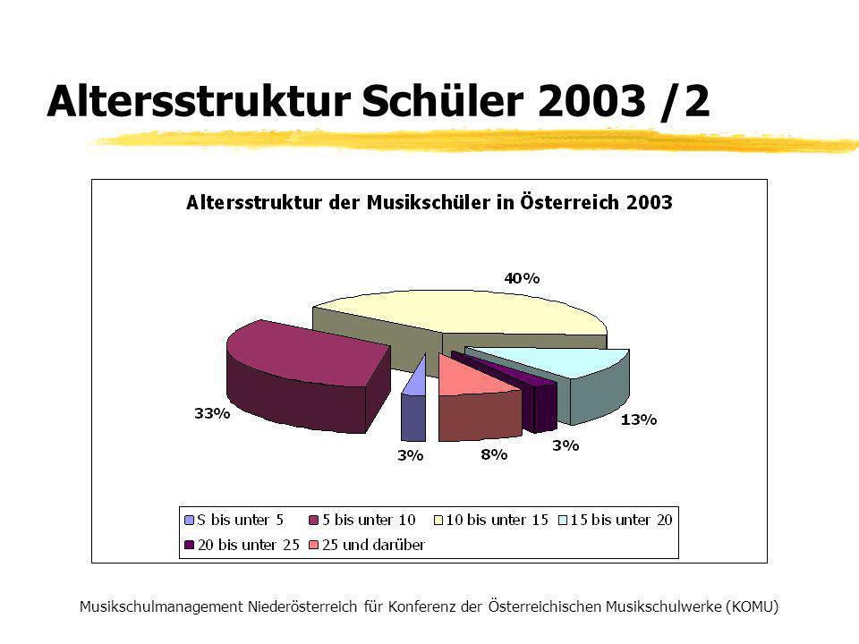 Veränderung der Anzahl der Lehrkräfte 2002 bis 2004 Musikschulmanagement Niederösterreich für Konferenz der Österreichischen Musikschulwerke (KOMU) Lehrkräfte20022003 Veränderung 02-03 2004 Veränderung 03-04 AnzahlProzentAnzahlProzent B187176-11-5,88%17600,00% K2833122910,25%3715918,91% NÖ2.1802.211311,42%2.223120,54% OÖ1.3531.320-33-2,44%1.32770,53% S359380215,85%38661,58% ST805820151,86%837172,07% T599 00,00%60120,33% V574569-5-0,87%522-47-8,26% W311336258,04%33600,00% Ö6.6516.723721,08%6.779560,83%
