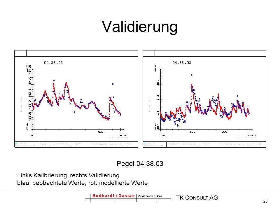 23 Validierung Pegel 04.38.03 Links Kalibrierung, rechts Validierung blau: beobachtete Werte, rot: modellierte Werte