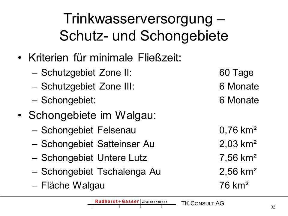 32 Trinkwasserversorgung – Schutz- und Schongebiete Kriterien für minimale Fließzeit: –Schutzgebiet Zone II: 60 Tage –Schutzgebiet Zone III:6 Monate –