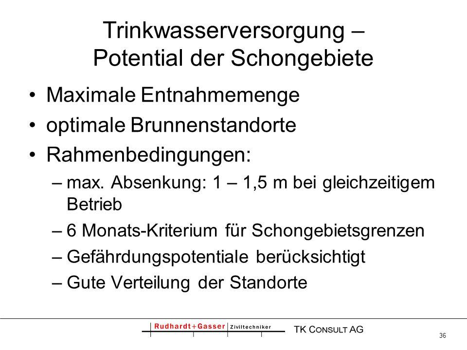 36 Trinkwasserversorgung – Potential der Schongebiete Maximale Entnahmemenge optimale Brunnenstandorte Rahmenbedingungen: –max. Absenkung: 1 – 1,5 m b