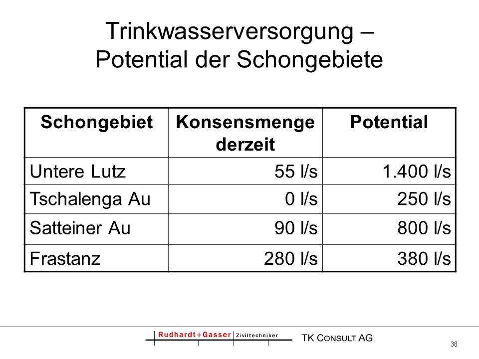 38 Trinkwasserversorgung – Potential der Schongebiete SchongebietKonsensmenge derzeit Potential Untere Lutz55 l/s1.400 l/s Tschalenga Au0 l/s250 l/s S