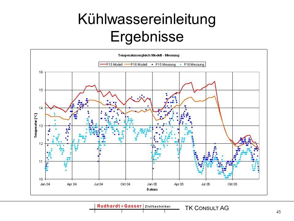 45 Kühlwassereinleitung Ergebnisse