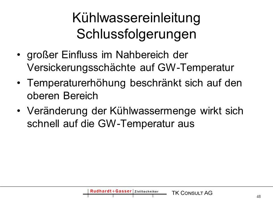 48 Kühlwassereinleitung Schlussfolgerungen großer Einfluss im Nahbereich der Versickerungsschächte auf GW-Temperatur Temperaturerhöhung beschränkt sic