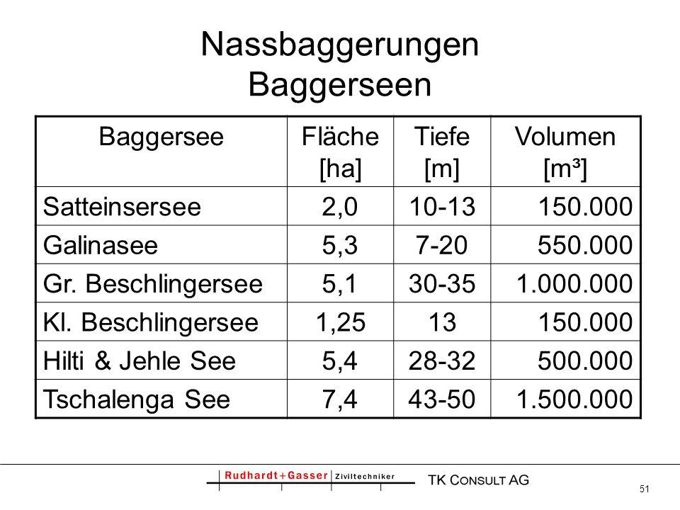 51 Nassbaggerungen Baggerseen BaggerseeFläche [ha] Tiefe [m] Volumen [m³] Satteinsersee2,010-13150.000 Galinasee5,37-20550.000 Gr. Beschlingersee5,130