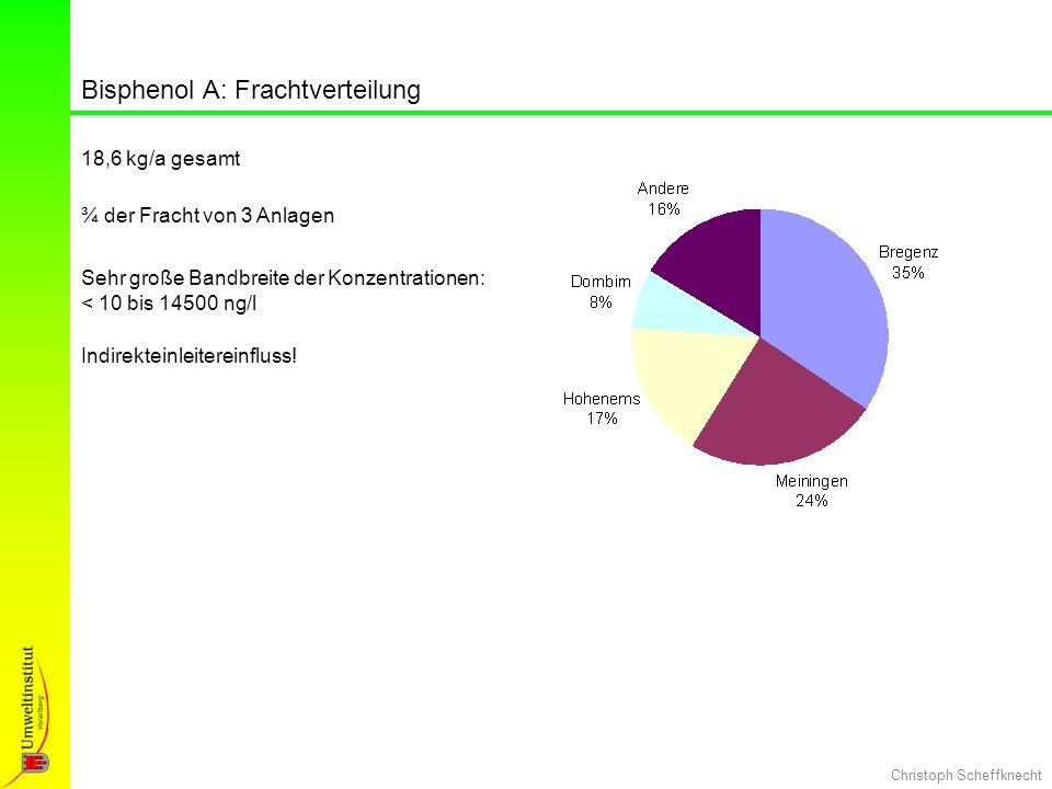 Christoph Scheffknecht Bisphenol A: Frachtverteilung 18,6 kg/a gesamt ¾ der Fracht von 3 Anlagen Sehr große Bandbreite der Konzentrationen: < 10 bis 1