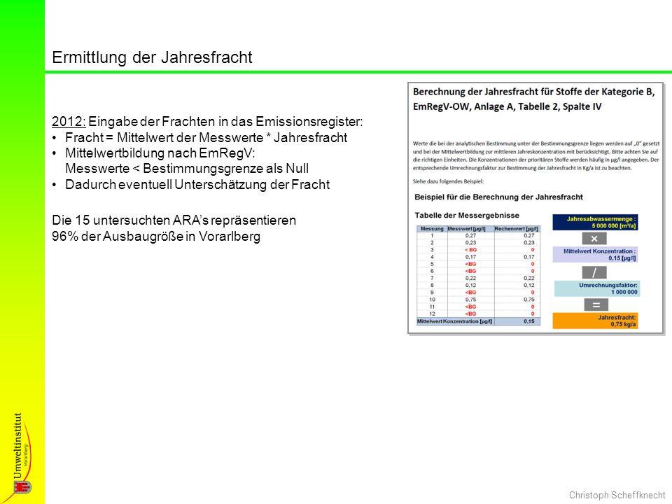 Christoph Scheffknecht Ermittlung der Jahresfracht 2012: Eingabe der Frachten in das Emissionsregister: Fracht = Mittelwert der Messwerte * Jahresfrac