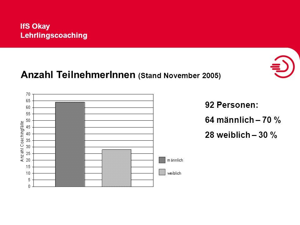 IfS Okay Lehrlingscoaching Anzahl TeilnehmerInnen (Stand November 2005) 92 Personen: 64 männlich – 70 % 28 weiblich – 30 %