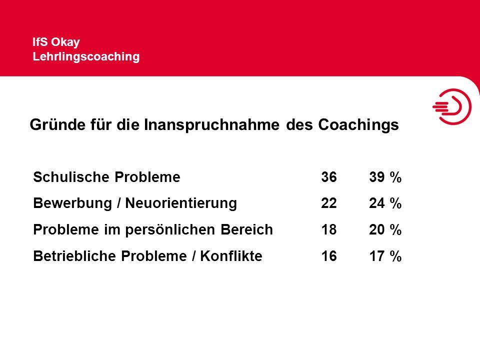 IfS Okay Lehrlingscoaching Gründe für die Inanspruchnahme des Coachings Schulische Probleme3639 % Bewerbung / Neuorientierung2224 % Probleme im persön