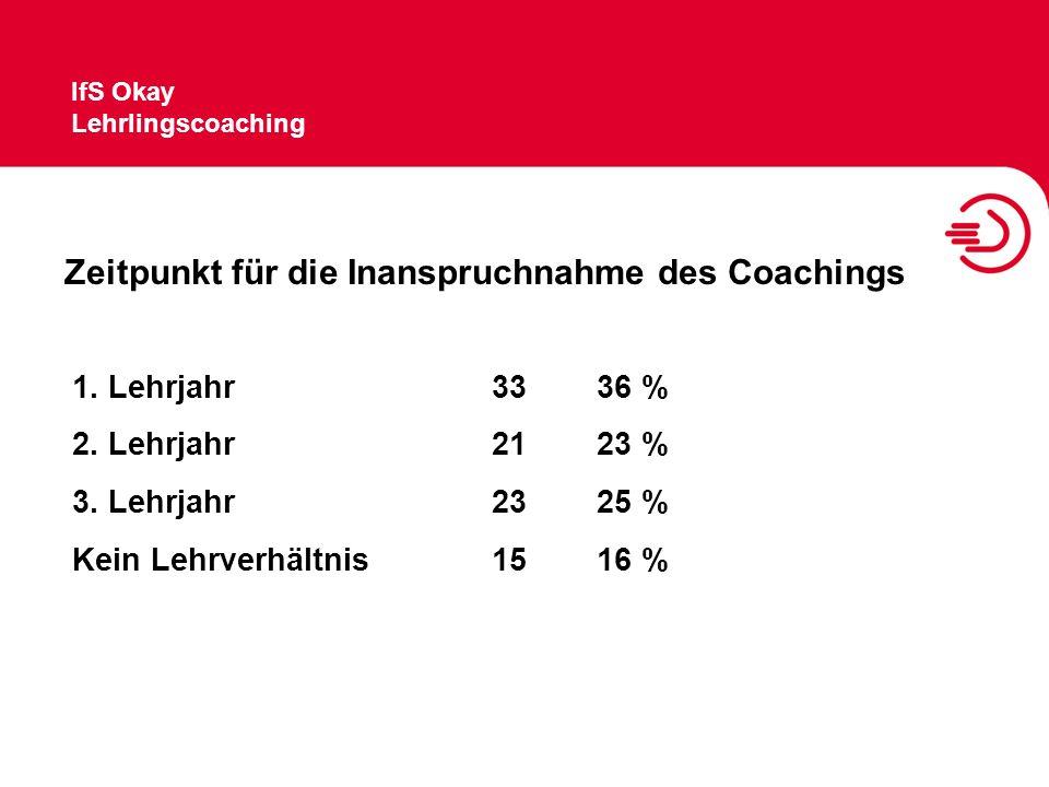 IfS Okay Lehrlingscoaching Zeitpunkt für die Inanspruchnahme des Coachings 1. Lehrjahr3336 % 2. Lehrjahr2123 % 3. Lehrjahr2325 % Kein Lehrverhältnis15