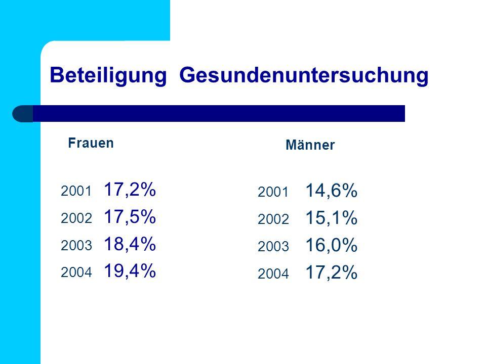 Beteiligung Gesundenuntersuchung 2001 17,2% 2002 17,5% 2003 18,4% 2004 19,4% Frauen 2001 14,6% 2002 15,1% 2003 16,0% 2004 17,2% Männer