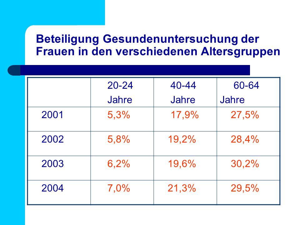 Beteiligung Gesundenuntersuchung der Frauen in den verschiedenen Altersgruppen 20-24 Jahre 40-44 Jahre 60-64 Jahre 2001 5,3% 17,9% 27,5% 2002 5,8% 19,2% 28,4% 2003 6,2% 19,6% 30,2% 2004 7,0% 21,3% 29,5%