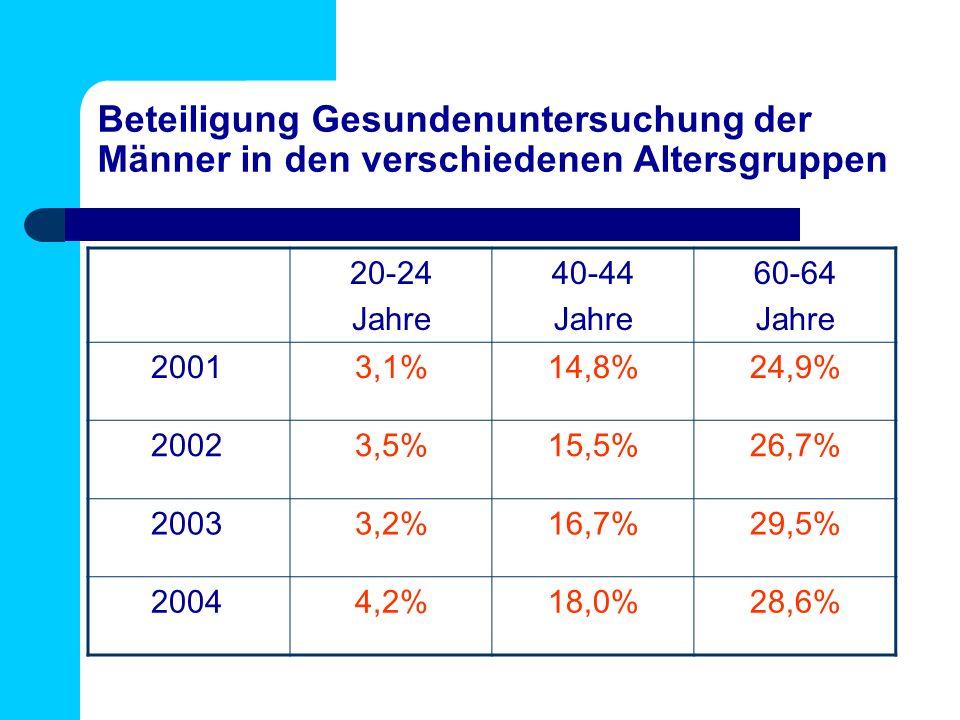 Beteiligung Gesundenuntersuchung der Männer in den verschiedenen Altersgruppen 20-24 Jahre 40-44 Jahre 60-64 Jahre 20013,1%14,8%24,9% 20023,5%15,5%26,7% 20033,2%16,7%29,5% 20044,2%18,0%28,6%