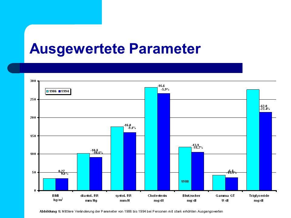 Ausgewertete Parameter