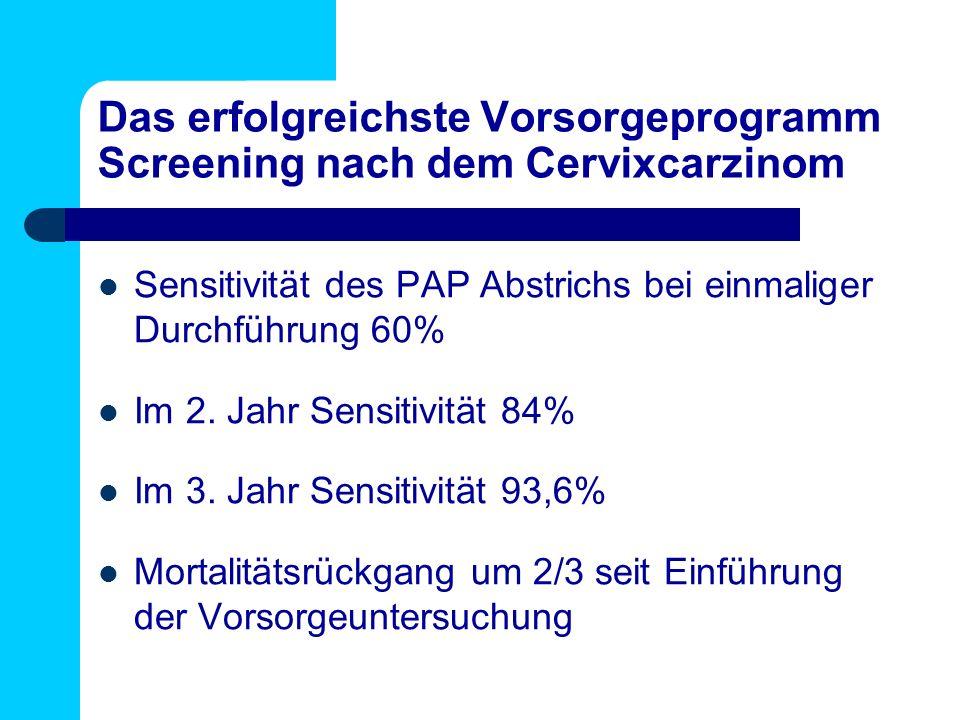 Das erfolgreichste Vorsorgeprogramm Screening nach dem Cervixcarzinom Sensitivität des PAP Abstrichs bei einmaliger Durchführung 60% Im 2. Jahr Sensit