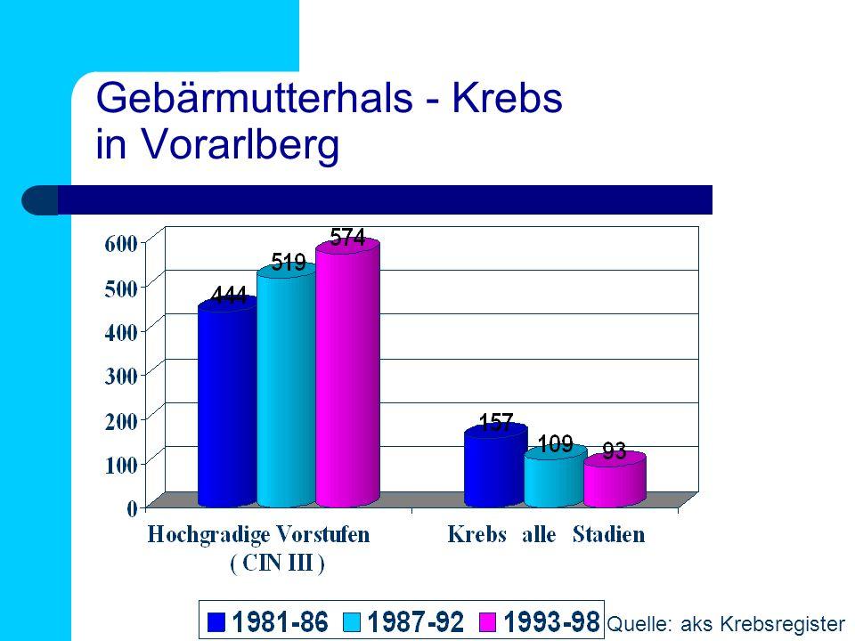 Gebärmutterhals - Krebs in Vorarlberg Quelle: aks Krebsregister