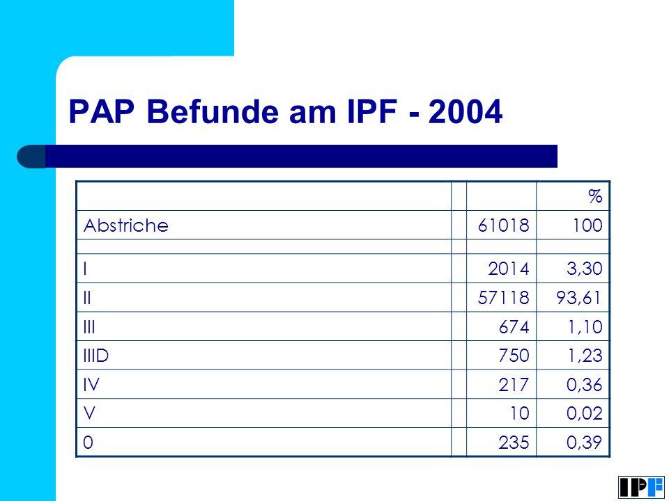PAP Befunde am IPF - 2004 % Abstriche61018100 I20143,30 II5711893,61 III6741,10 IIID7501,23 IV2170,36 V100,02 02350,39