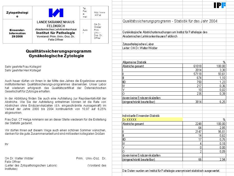 Zytopathologi e LANDESKRANKENHAUS FELDKIRCH Akademisches Lehrkrankenhaus Institut für Pathologie Vorstand: Prim.
