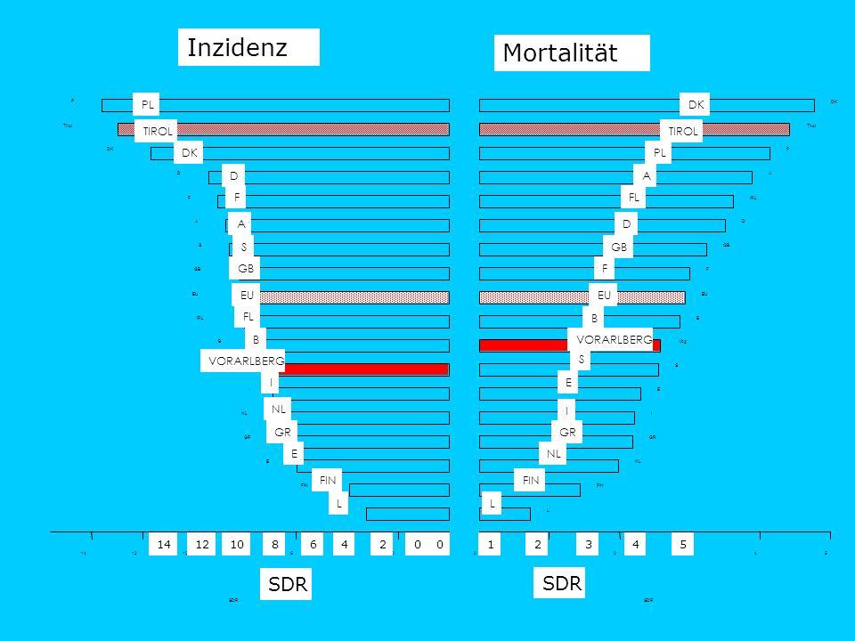 L FIN GR EU VORARLBERG TIROL I NL E B FL GB S A F D DK PL SDR Mortalität Inzidenz L FIN GR EU VORARLBERG TIROL I NL E B FL GB S A F D DK PL 14121086420012345
