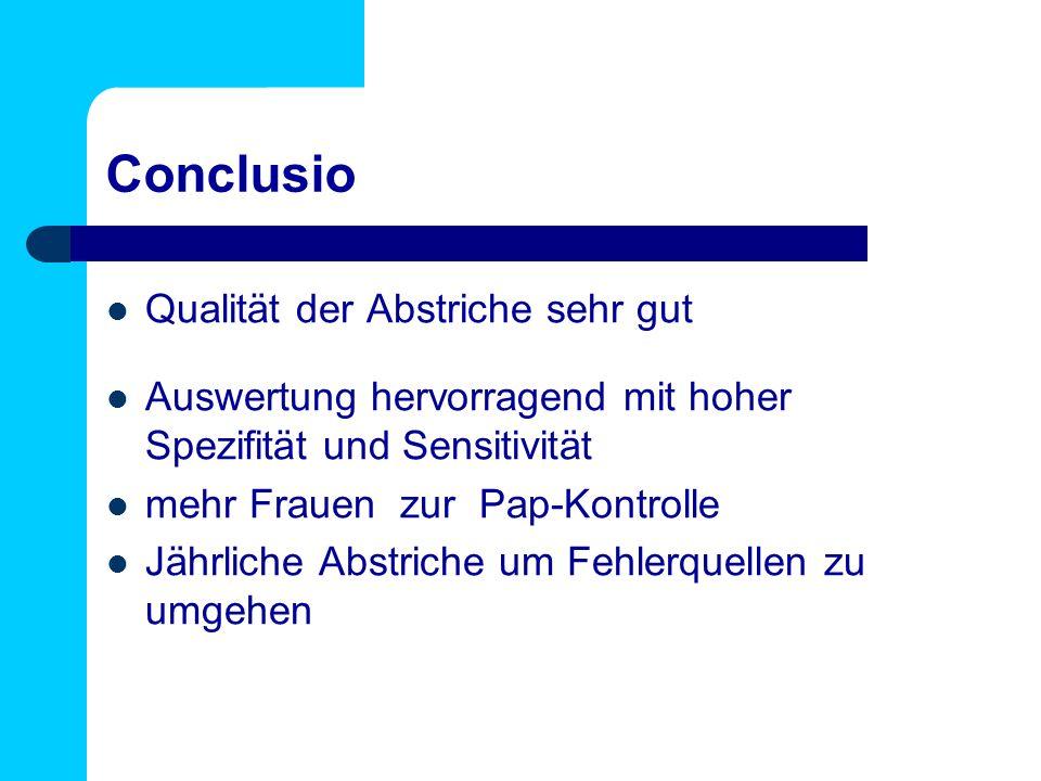 Conclusio Qualität der Abstriche sehr gut Auswertung hervorragend mit hoher Spezifität und Sensitivität mehr Frauen zur Pap-Kontrolle Jährliche Abstri