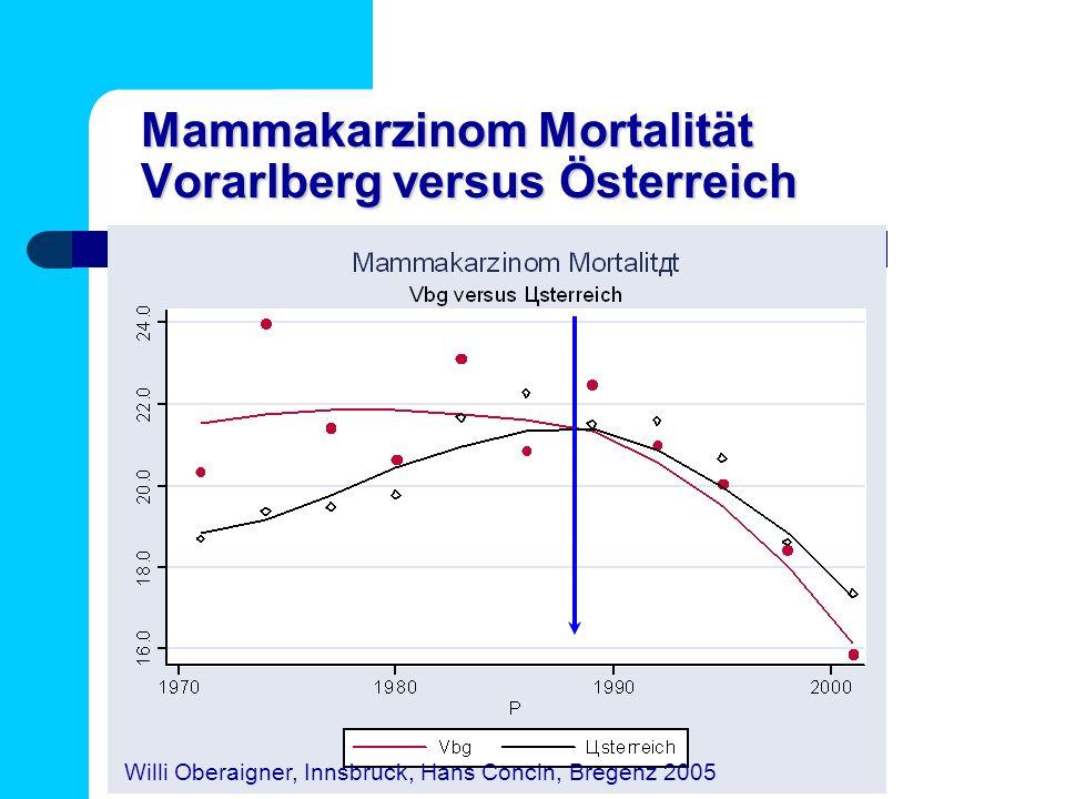 Mammakarzinom Mortalität Vorarlberg versus Österreich Willi Oberaigner, Innsbruck, Hans Concin, Bregenz 2005