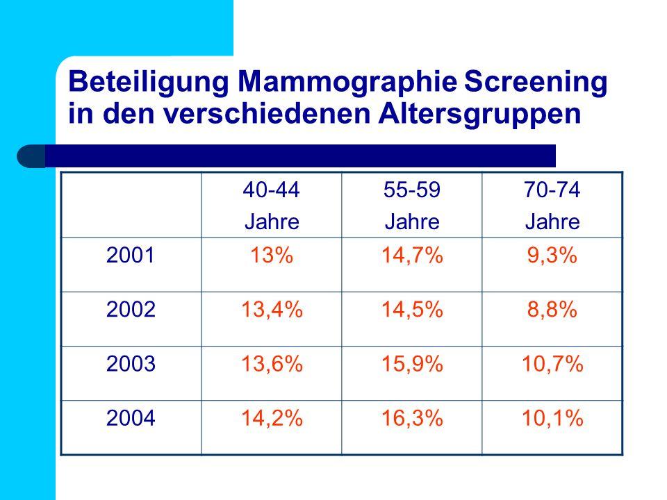 Beteiligung Mammographie Screening in den verschiedenen Altersgruppen 40-44 Jahre 55-59 Jahre 70-74 Jahre 200113%14,7%9,3% 200213,4%14,5%8,8% 200313,6%15,9%10,7% 200414,2%16,3%10,1%