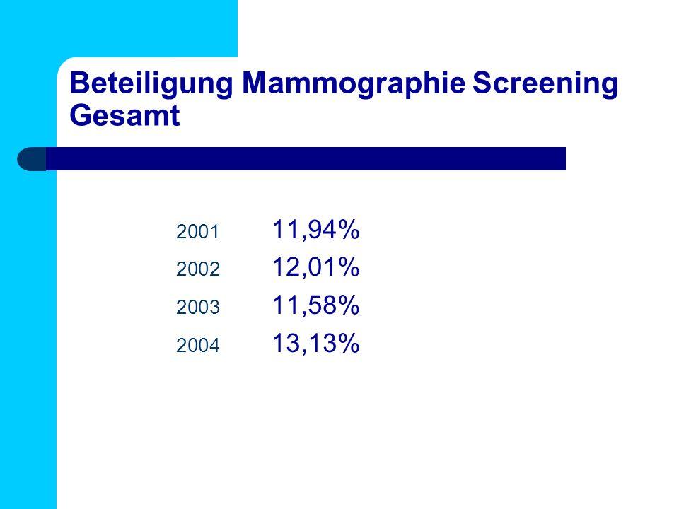 Beteiligung Mammographie Screening Gesamt 2001 11,94% 2002 12,01% 2003 11,58% 2004 13,13%