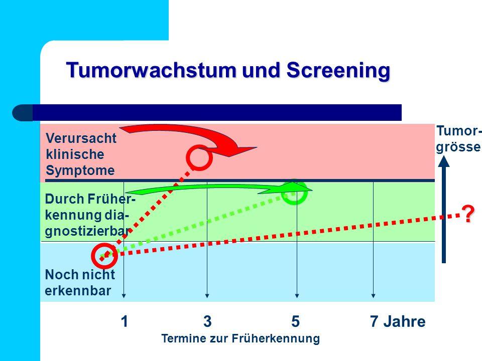 Tumorwachstum und Screening Tumor- grösse Verursacht klinische Symptome Durch Früher- kennung dia- gnostizierbar 1 3 5 7 Jahre Termine zur Früherkennung Noch nicht erkennbar ?